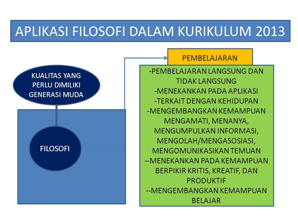 FILOSOFI APLIKASI FILOSOFI DALAM KURIKULUM 2013 KUALITAS YANG PERLU DIMILIKI GENERASI MUDA PEMBELAJARAN -PEMBELAJARAN LANGSUNG DAN TIDAK LANGSUNG -MEN