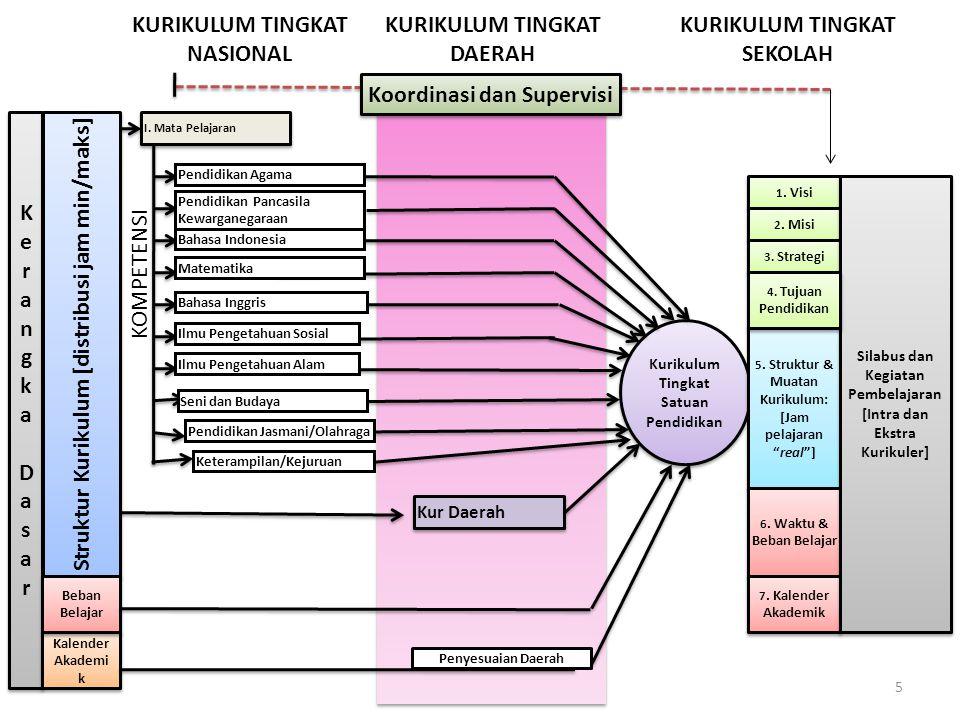 TUJUAN KURIKULUM 2013 MEMPERSIAPKAN INSAN INDONESIA UNTUK MEMILIKI KEMAMPUAN HIDUP SEBAGAI PRIBADI DAN WARGANEGARA YANG PRODUKTIF, KREATIF, INOVATIF, DAN AFEKTIF SERTA MAMPU BERKONTRIBUSI PADA KEHIDUPAN BERMASYARAKAT, BERBANGSA, BERNEGARA DAN PERADABAN DUNIA.