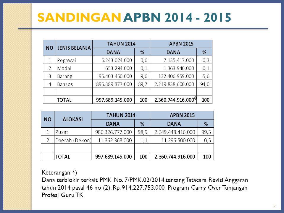 3 * Keterangan *) Dana terblokir terkait PMK No. 7/PMK.02/2014 tentang Tatacara Revisi Anggaran tahun 2014 pasal 46 no (2), Rp. 914.227.753.000 Progra