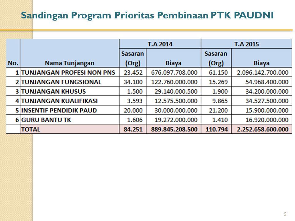 Penyelesaian Pembayaran Tunjangan Profesi Guru TK Non PNS S.D Tahun 2015 6 Tahun 2013 1 Kebutuhan 23.605 org Rp.