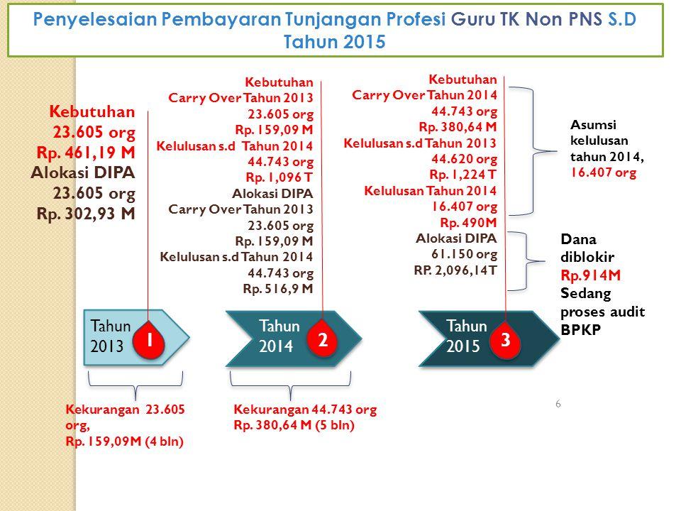 Penyelesaian Pembayaran Tunjangan Profesi Guru TK Non PNS S.D Tahun 2015 6 Tahun 2013 1 Kebutuhan 23.605 org Rp. 461,19 M Alokasi DIPA 23.605 org Rp.