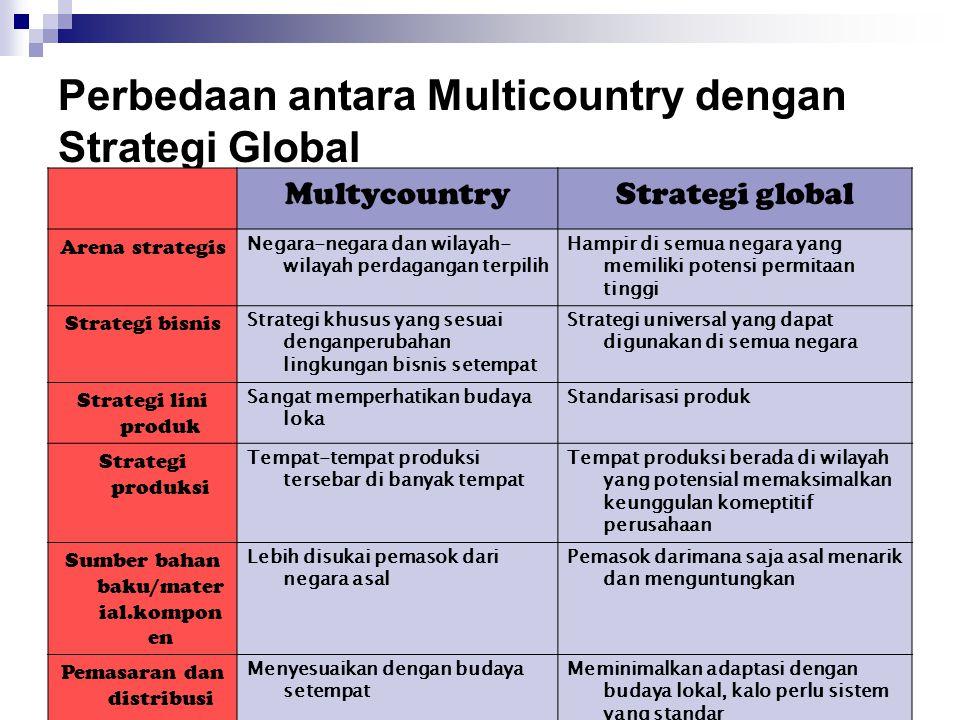 Perbedaan antara Multicountry dengan Strategi Global MultycountryStrategi global Arena strategis Negara-negara dan wilayah- wilayah perdagangan terpilih Hampir di semua negara yang memiliki potensi permitaan tinggi Strategi bisnis Strategi khusus yang sesuai denganperubahan lingkungan bisnis setempat Strategi universal yang dapat digunakan di semua negara Strategi lini produk Sangat memperhatikan budaya loka Standarisasi produk Strategi produksi Tempat-tempat produksi tersebar di banyak tempat Tempat produksi berada di wilayah yang potensial memaksimalkan keunggulan komeptitif perusahaan Sumber bahan baku/mater ial.kompon en Lebih disukai pemasok dari negara asal Pemasok darimana saja asal menarik dan menguntungkan Pemasaran dan distribusi Menyesuaikan dengan budaya setempat Meminimalkan adaptasi dengan budaya lokal, kalo perlu sistem yang standar