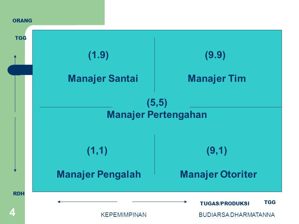 KEPEMIMPINANBUDIARSA DHARMATANNA 4 (1.9) (9.9) Manajer Santai Manajer Tim (5,5) Manajer Pertengahan (1,1) (9,1) Manajer Pengalah Manajer Otoriter TUGA