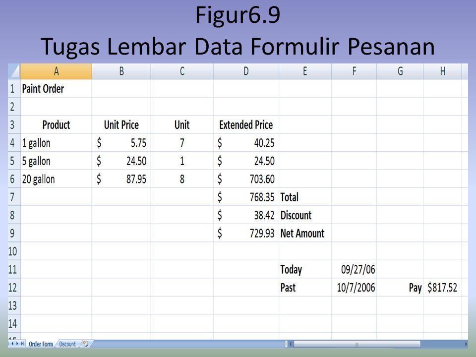 Figur6.9 Tugas Lembar Data Formulir Pesanan