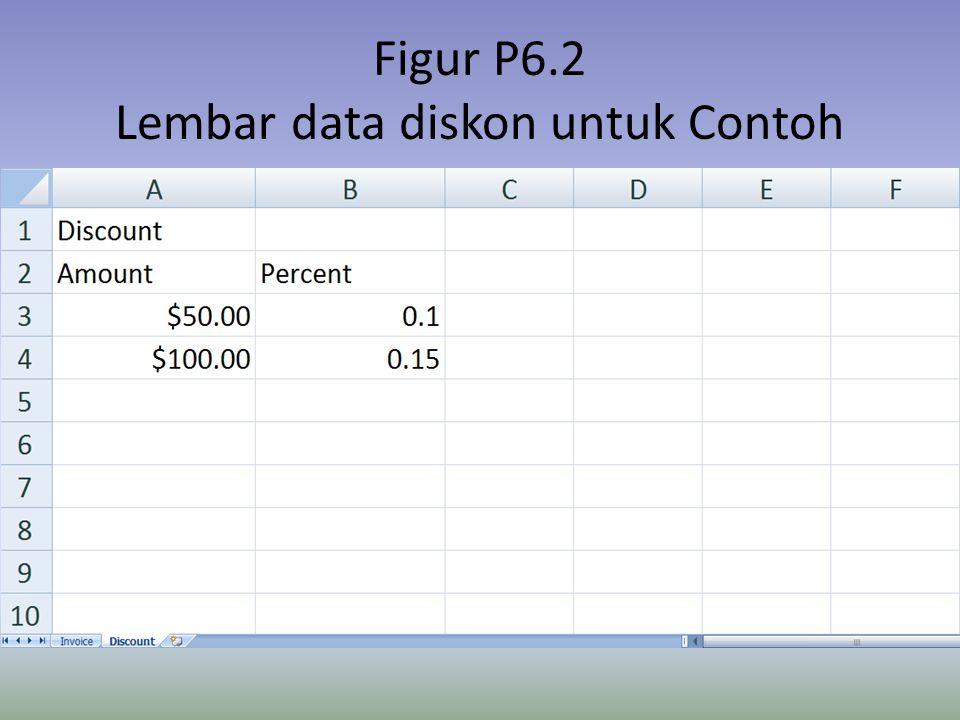 Figur P6.2 Lembar data diskon untuk Contoh