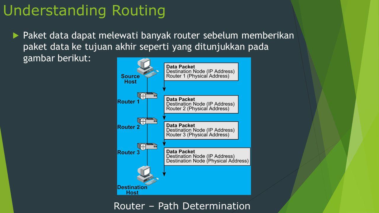 Understanding Routing  Paket data dapat melewati banyak router sebelum memberikan paket data ke tujuan akhir seperti yang ditunjukkan pada gambar ber