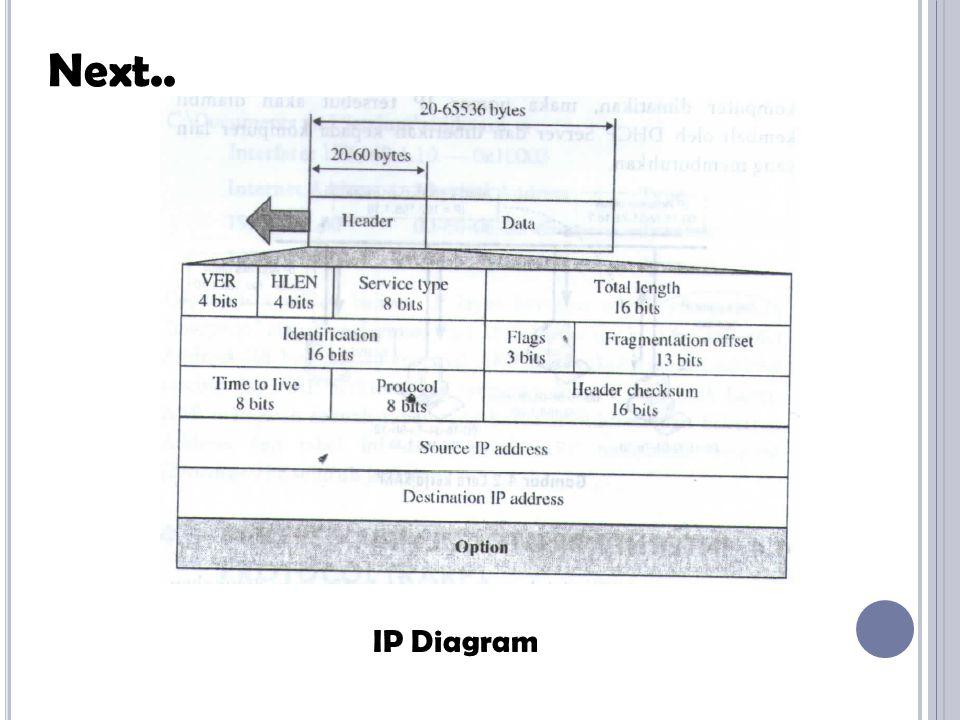 Next.. IP Diagram