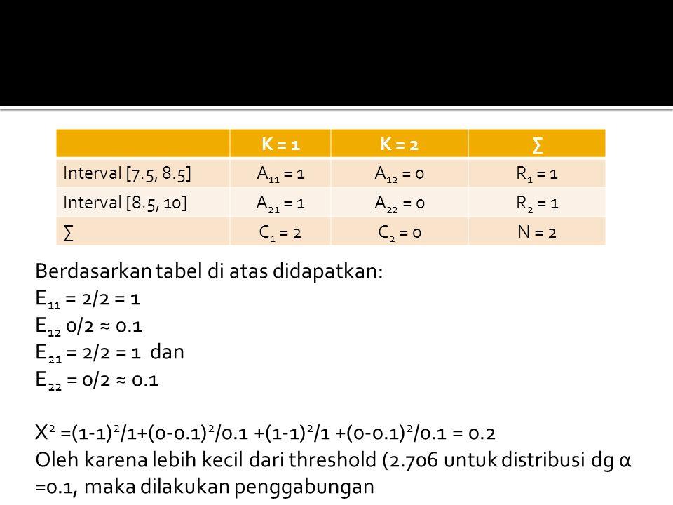 K = 1K = 2∑ Interval [7.5, 8.5]A 11 = 1A 12 = 0R 1 = 1 Interval [8.5, 10]A 21 = 1A 22 = 0R 2 = 1 ∑C 1 = 2C 2 = 0N = 2 Berdasarkan tabel di atas didapatkan: E 11 = 2/2 = 1 E 12 0/2 ≈ 0.1 E 21 = 2/2 = 1 dan E 22 = 0/2 ≈ 0.1 X 2 =(1-1) 2 /1+(0-0.1) 2 /0.1 +(1-1) 2 /1 +(0-0.1) 2 /0.1 = 0.2 Oleh karena lebih kecil dari threshold (2.706 untuk distribusi dg α =0.1, maka dilakukan penggabungan