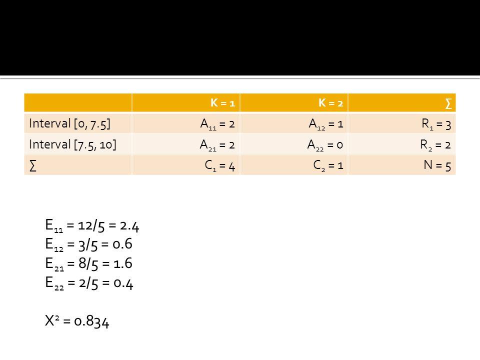 K = 1K = 2∑ Interval [0, 7.5]A 11 = 2A 12 = 1R 1 = 3 Interval [7.5, 10]A 21 = 2A 22 = 0R 2 = 2 ∑C 1 = 4C 2 = 1N = 5 E 11 = 12/5 = 2.4 E 12 = 3/5 = 0.6