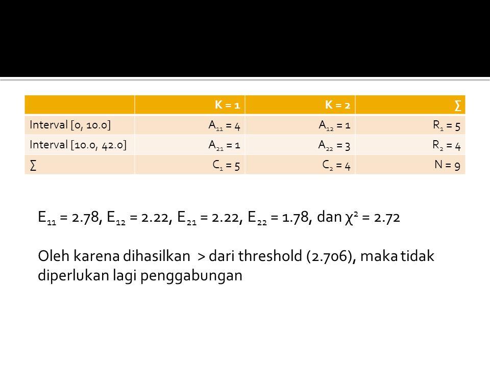 K = 1K = 2∑ Interval [0, 10.0]A 11 = 4A 12 = 1R 1 = 5 Interval [10.0, 42.0]A 21 = 1A 22 = 3R 2 = 4 ∑C 1 = 5C 2 = 4N = 9 E 11 = 2.78, E 12 = 2.22, E 21