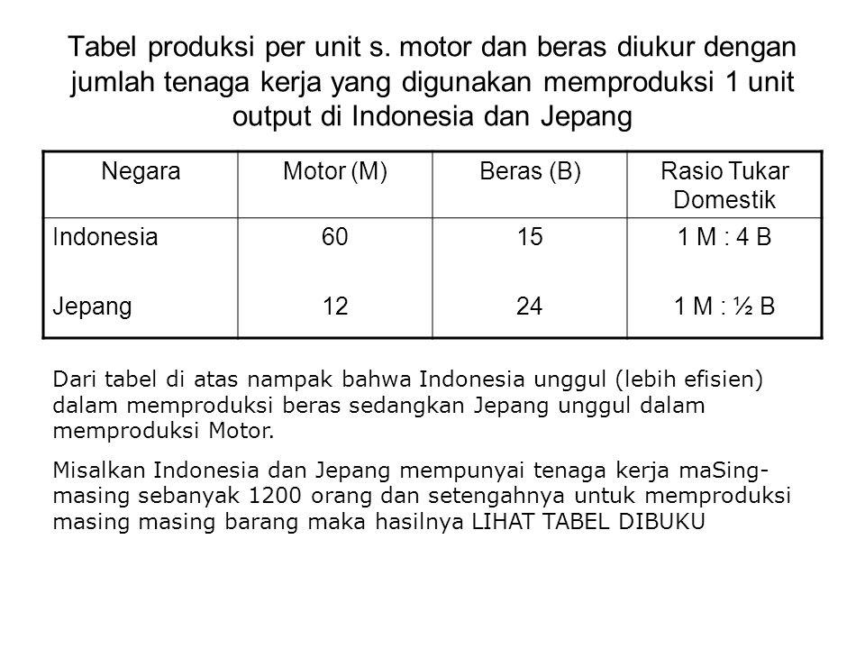 Tabel produksi per unit s. motor dan beras diukur dengan jumlah tenaga kerja yang digunakan memproduksi 1 unit output di Indonesia dan Jepang NegaraMo