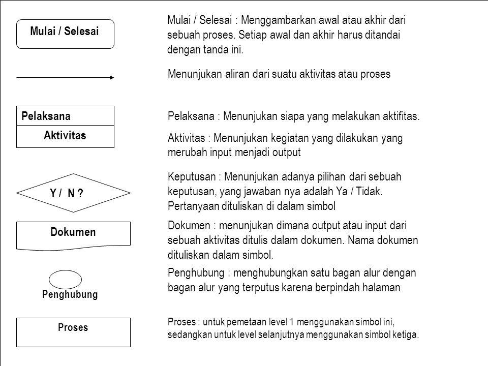 Analisis Sistem Informasi Antonius Wahyu Sudrajat, S. Kom., M.T.I Mulai / Selesai Pelaksana Aktivitas Y / N ? Dokumen Penghubung Proses Mulai / Selesa