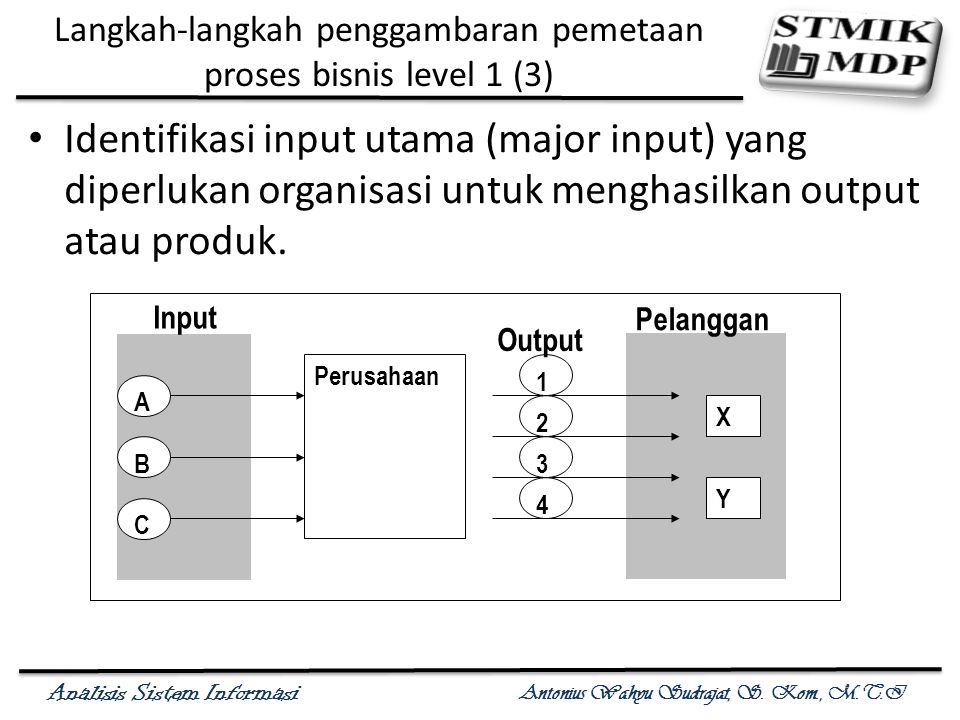 Analisis Sistem Informasi Antonius Wahyu Sudrajat, S. Kom., M.T.I Langkah-langkah penggambaran pemetaan proses bisnis level 1 (3) Identifikasi input u
