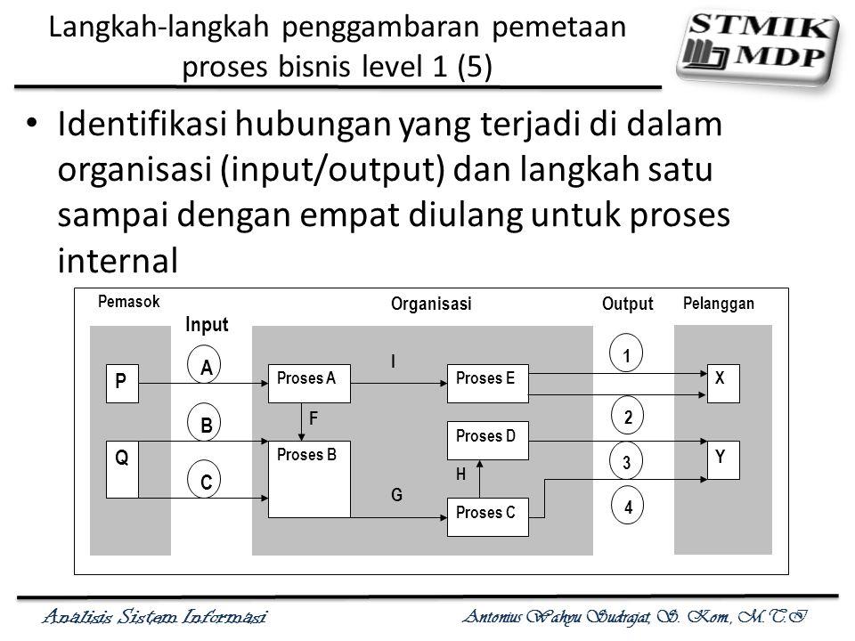 Analisis Sistem Informasi Antonius Wahyu Sudrajat, S. Kom., M.T.I Langkah-langkah penggambaran pemetaan proses bisnis level 1 (5) Identifikasi hubunga