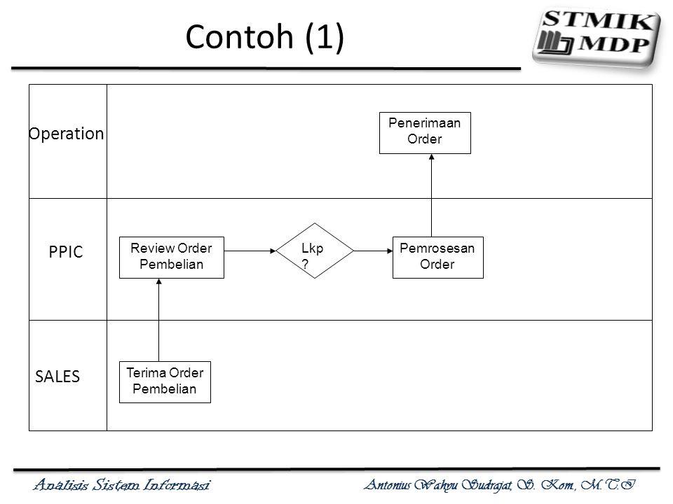 Analisis Sistem Informasi Antonius Wahyu Sudrajat, S. Kom., M.T.I Contoh (1) Operation PPIC SALES Terima Order Pembelian Review Order Pembelian Pemros