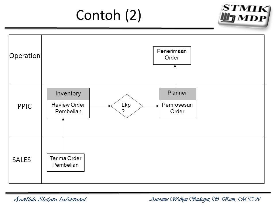Analisis Sistem Informasi Antonius Wahyu Sudrajat, S. Kom., M.T.I Contoh (2) Operation PPIC SALES Terima Order Pembelian Review Order Pembelian Pemros