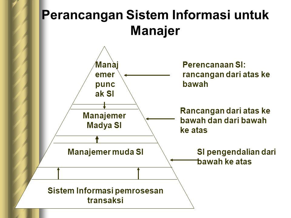 Perancangan Sistem Informasi untuk Manajer Sistem Informasi pemrosesan transaksi Manajemer muda SI Manajemer Madya SI Manaj emer punc ak SI SI pengendalian dari bawah ke atas Rancangan dari atas ke bawah dan dari bawah ke atas Perencanaan SI: rancangan dari atas ke bawah