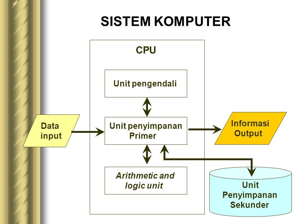 SISTEM KOMPUTER Data input Unit pengendali Unit penyimpanan Primer Arithmetic and logic unit Informasi Output Unit Penyimpanan Sekunder CPU