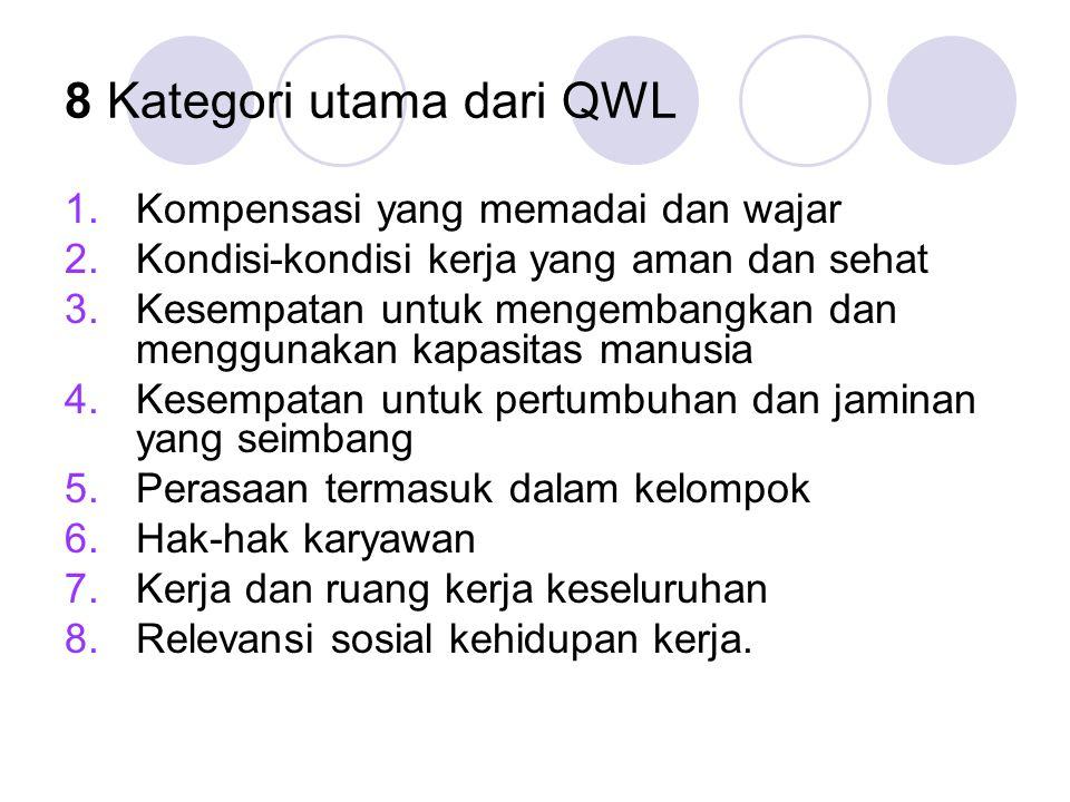 8 Kategori utama dari QWL 1.Kompensasi yang memadai dan wajar 2.Kondisi-kondisi kerja yang aman dan sehat 3.Kesempatan untuk mengembangkan dan menggun