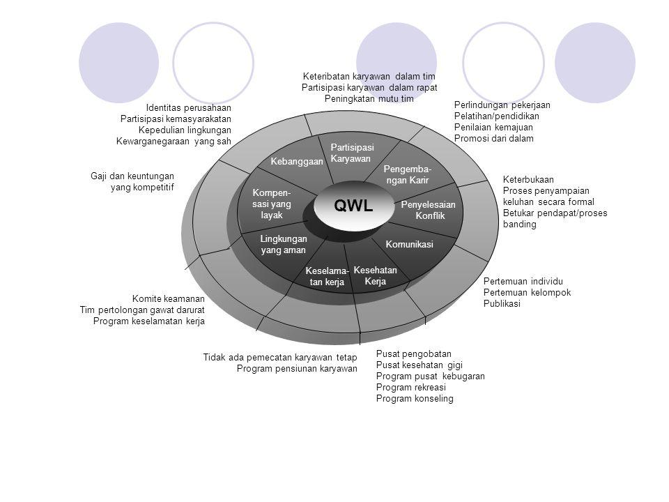 QWL Partisipasi Karyawan Pengemba- ngan Karir Penyelesaian Konflik Komunikasi Kesehatan Kerja Keselama- tan kerja Lingkungan yang aman Kompen- sasi ya