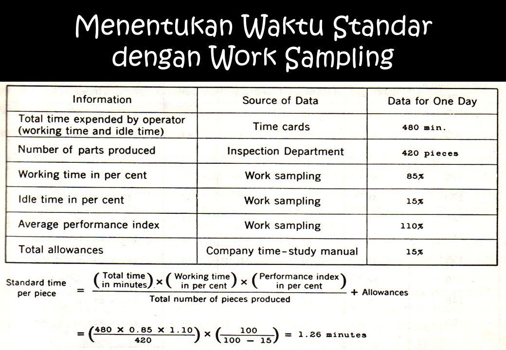 Menentukan Waktu Standar dengan Work Sampling