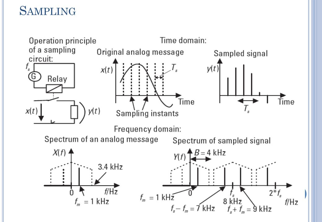 PCM (P ULSE C ODED M ODULATION ) 20 Nyquist rate: Sampling rate (f s )  2 f max sinyal analog Atau Sampling rate (f s )  2 bandwidth sinyal analog Untuk voice, f s = 8 kHz (perioda sampling = 125  s) (bandwidht kanal telepon = 4 kHz) PAM = Pulse Amplitude Modulation