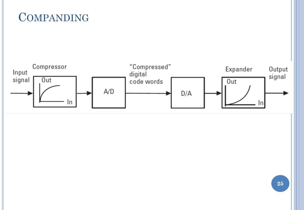 24 Equally spaced levels (ini disebut uniform quantizing) Bila menggunakan uniform quantizing, noise kuantisasi akan sangat terasa pada sinyal-sinyal