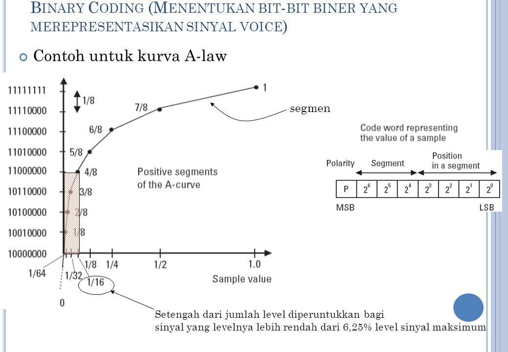 27 x : nilai sinyal Z(x) : sinyal ter-kompress sgn(x) : polaritas x (+ atau –) μ : konstanta = 255  -Law A-Law A : konstanta = 87,6
