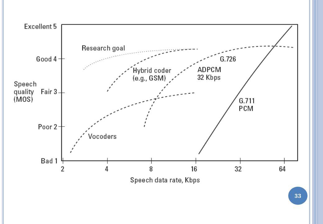 Nilai MOS dihasilkan dengan cara merata-ratakan hasil penilaian sejumlah pendengar terhadap audio yang dihasilkan oleh teknik voice coding Setiap pendengar diminta untuk menilai kualitas suara menggunakan skema rating sbb: 32