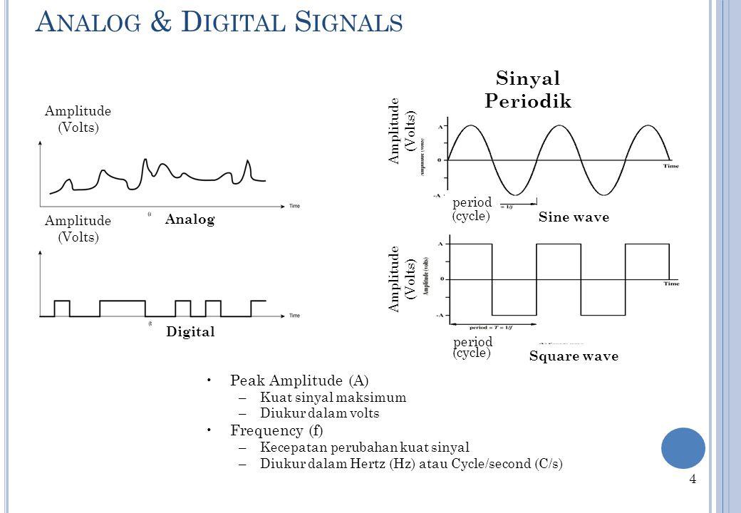 A NALOG & D IGITAL S IGNALS Analog Digital Sinyal Periodik Sine wave Square wave Amplitude (Volts) Amplitude (Volts) Amplitude (Volts) 4 period Peak Amplitude (A) –Kuat sinyal maksimum –Diukur dalam volts Frequency (f) –Kecepatan perubahan kuat sinyal –Diukur dalam Hertz (Hz) atau Cycle/second (C/s) (cycle)