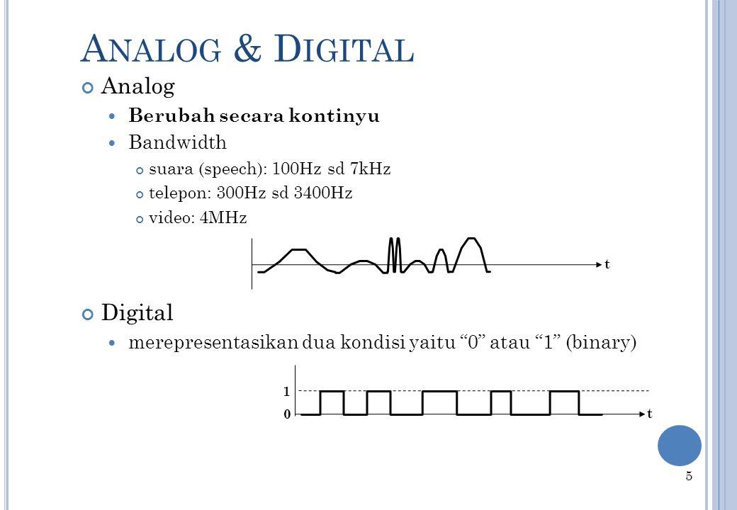 A NALOG & D IGITAL S IGNALS Analog Digital Sinyal Periodik Sine wave Square wave Amplitude (Volts) Amplitude (Volts) Amplitude (Volts) 4 period Peak A