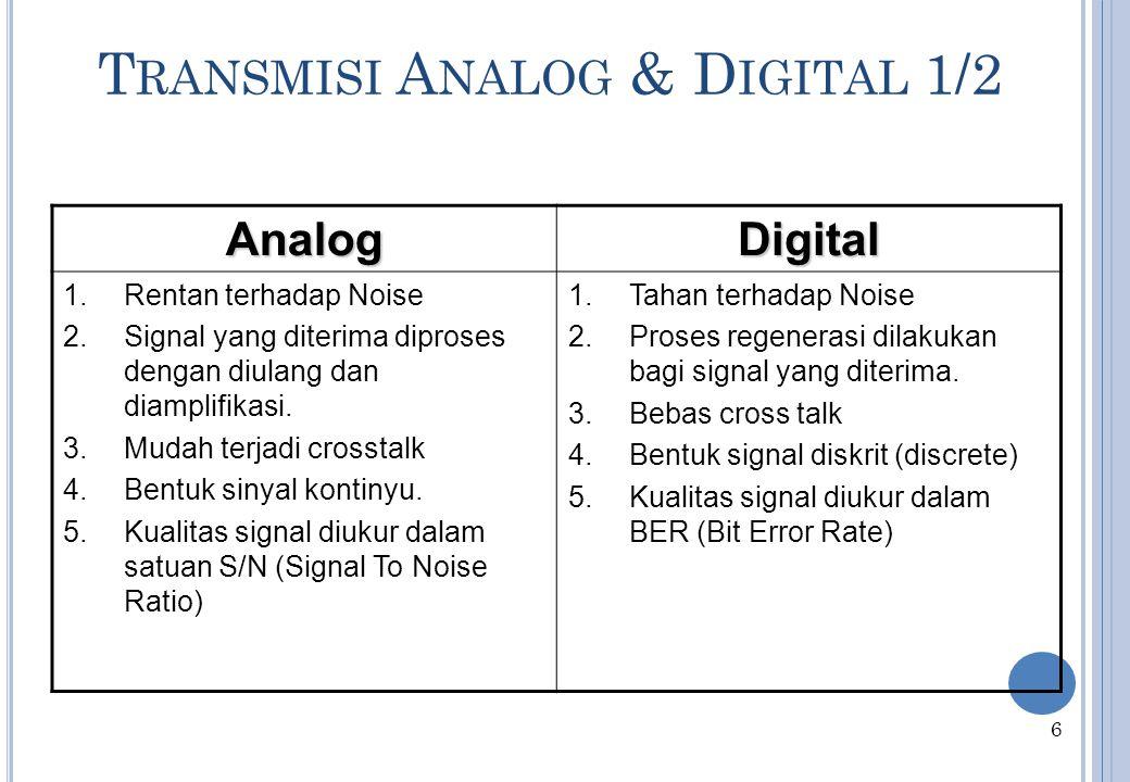 A NALOG & D IGITAL Analog Berubah secara kontinyu Bandwidth suara (speech): 100Hz sd 7kHz telepon: 300Hz sd 3400Hz video: 4MHz Digital merepresentasikan dua kondisi yaitu 0 atau 1 (binary) 5 0 1 t t