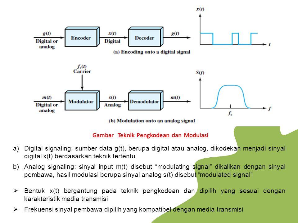 Gambar Teknik Pengkodean dan Modulasi a)Digital signaling: sumber data g(t), berupa digital atau analog, dikodekan menjadi sinyal digital x(t) berdasa