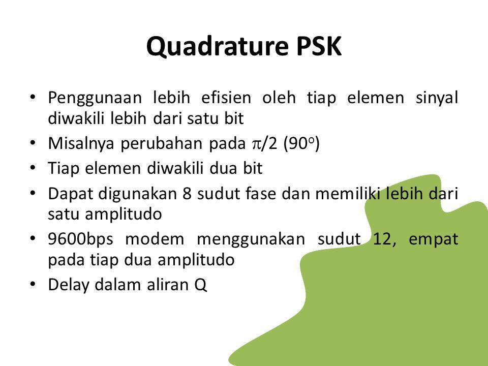 Quadrature PSK Penggunaan lebih efisien oleh tiap elemen sinyal diwakili lebih dari satu bit Misalnya perubahan pada  /2 (90 o ) Tiap elemen diwakili