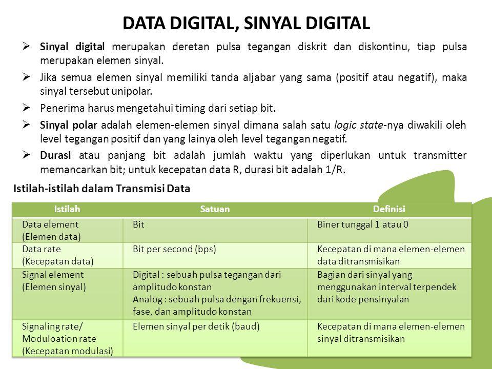 DATA DIGITAL, SINYAL DIGITAL  Sinyal digital merupakan deretan pulsa tegangan diskrit dan diskontinu, tiap pulsa merupakan elemen sinyal.  Jika semu