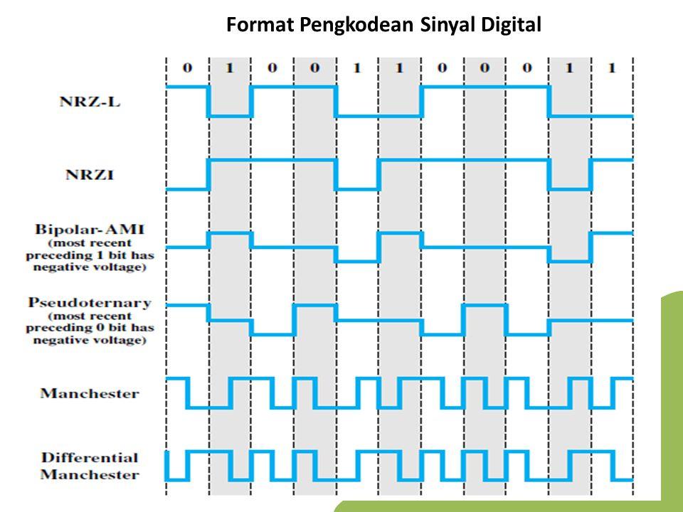 Teknik Pengkodean data digital, sinyal digital 1.Non-Return to Zero / NRZ a)NRZ-L (NRZ-Level)  Dua tegangan yang berbeda antara bit 1 dan bit 0  Tegangan konstan selama interval bit  Tidak ada transisi yaitu tegangan no return to zero  0 = Tegangan tinggi (positif) 1 = Tegangan rendah (negatif) b)NRZ-I (NRZ-Inverted) Pulsa tegangan konstan untuk durasi bit Simpel dan penggunaan yang efesien pada bandwidth 0 = tidak ada transisi dari permulaan interval (satu waktu bit) 1 = transisi pada awal interval Keterbatasan NRZ : Keberadaan dari komponen DC Kemampuan sinkronisasi yang kurang RZ (Return to Zero)  0: tegangan tinggi (positif)  1: tegangan rendah (negatif)  Sinyal kembali ke nol setelah pengkodean selesai bit