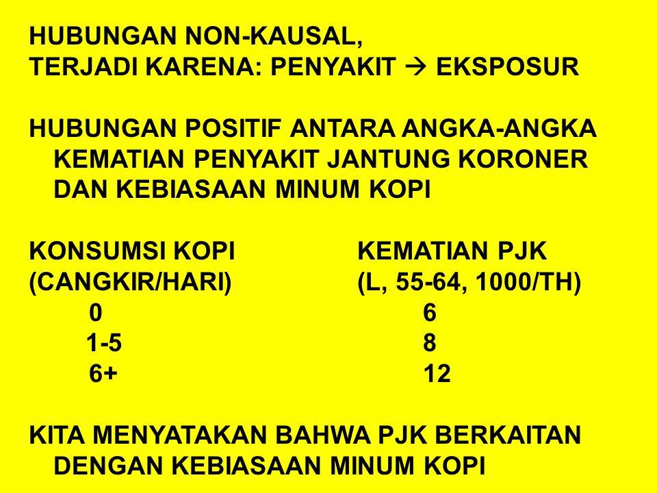 HUBUNGAN NON-KAUSAL, TERJADI KARENA: PENYAKIT  EKSPOSUR HUBUNGAN POSITIF ANTARA ANGKA-ANGKA KEMATIAN PENYAKIT JANTUNG KORONER DAN KEBIASAAN MINUM KOPI KONSUMSI KOPIKEMATIAN PJK (CANGKIR/HARI)(L, 55-64, 1000/TH) 06 1-58 6+12 KITA MENYATAKAN BAHWA PJK BERKAITAN DENGAN KEBIASAAN MINUM KOPI