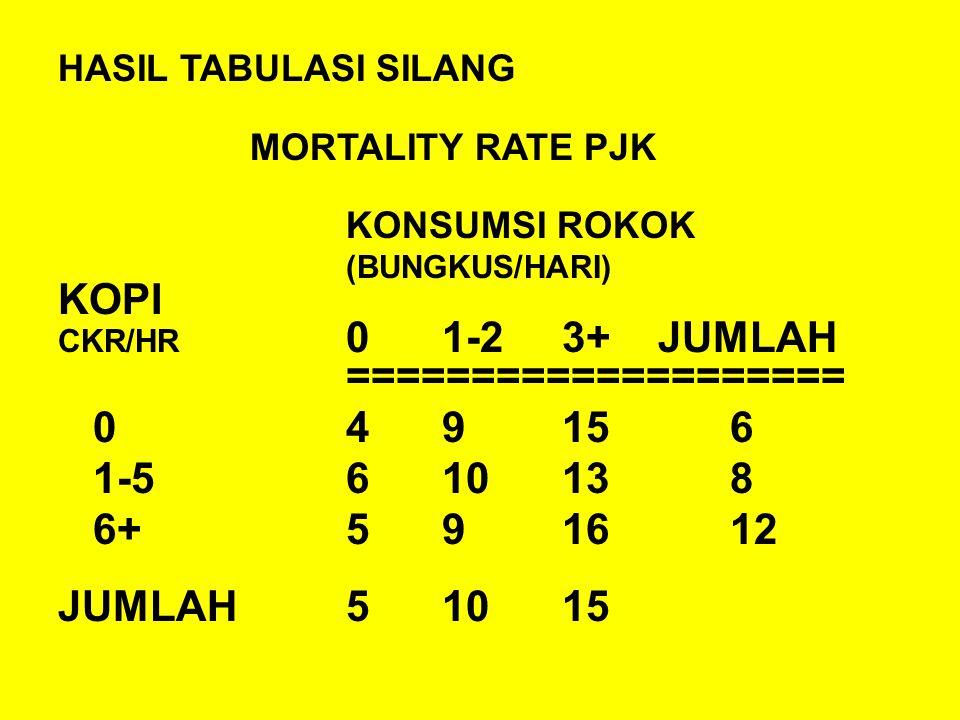 HASIL TABULASI SILANG MORTALITY RATE PJK KONSUMSI ROKOK (BUNGKUS/HARI) KOPI CKR/HR 01-2 3+ JUMLAH ==================== 049 156 1-5610 138 6+59 1612 JUMLAH510 15