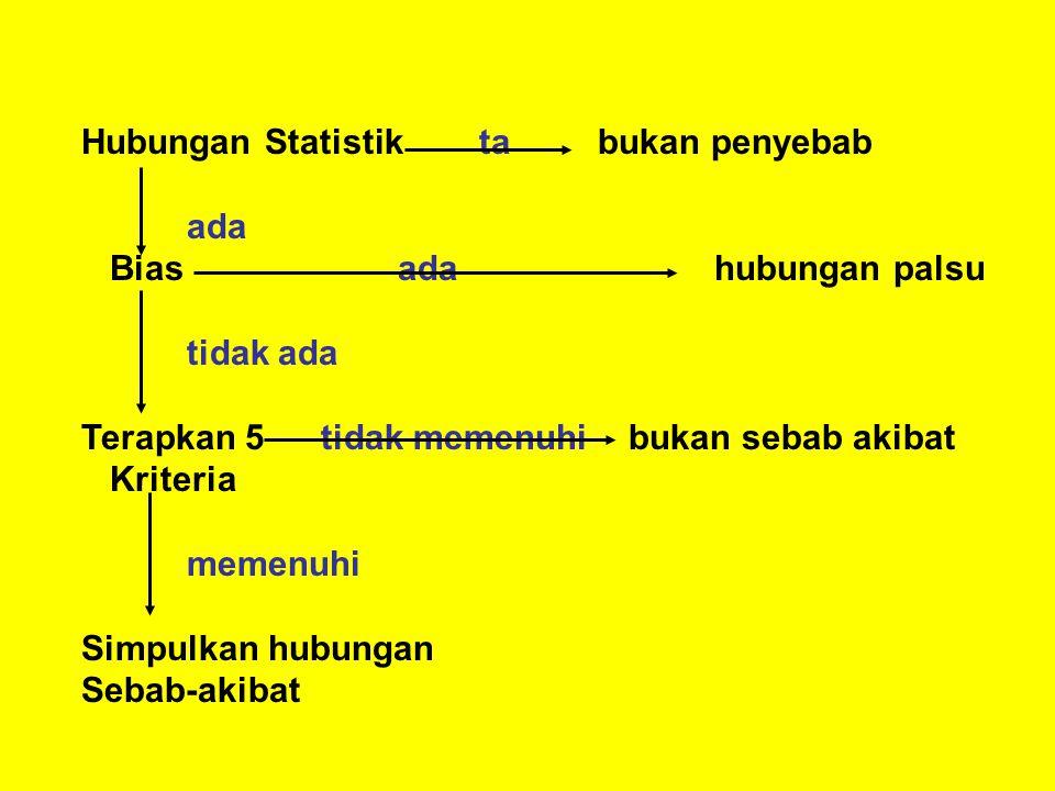 Hubungan Statistik ta bukan penyebab ada Biasadahubungan palsu tidak ada Terapkan 5 tidak memenuhi bukan sebab akibat Kriteria memenuhi Simpulkan hubungan Sebab-akibat