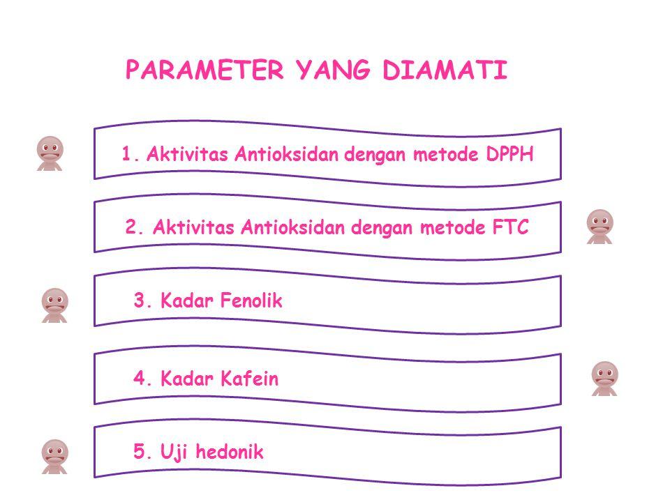 PARAMETER YANG DIAMATI 1.Aktivitas Antioksidan dengan metode DPPH 2. Aktivitas Antioksidan dengan metode FTC 3. Kadar Fenolik 4. Kadar Kafein 5. Uji h