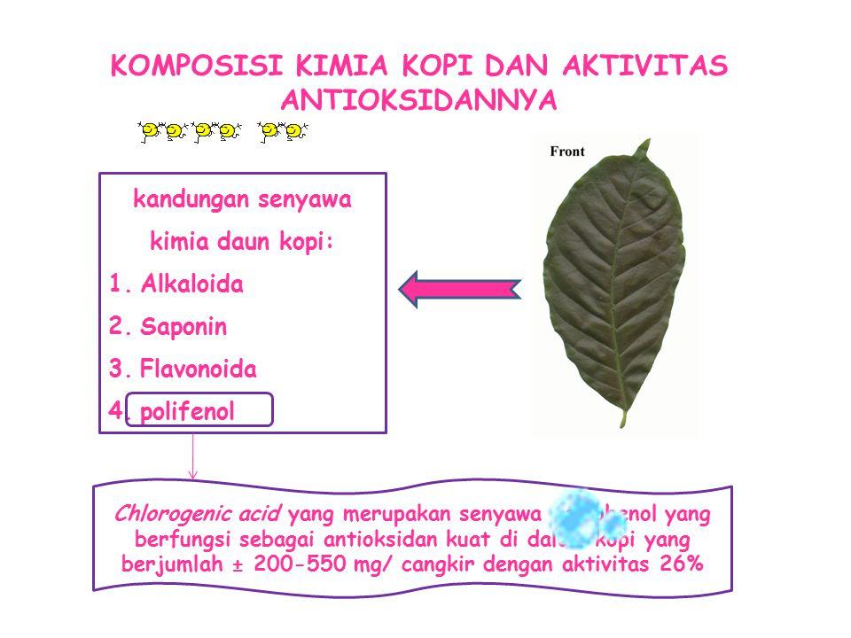 KOMPOSISI KIMIA KOPI DAN AKTIVITAS ANTIOKSIDANNYA kandungan senyawa kimia daun kopi: 1.Alkaloida 2.Saponin 3.Flavonoida 4.polifenol Chlorogenic acid y