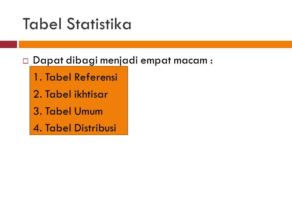 Tabel Statistika  Dapat dibagi menjadi empat macam : 1.