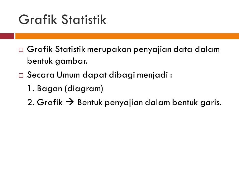 Grafik Statistik  Grafik Statistik merupakan penyajian data dalam bentuk gambar.