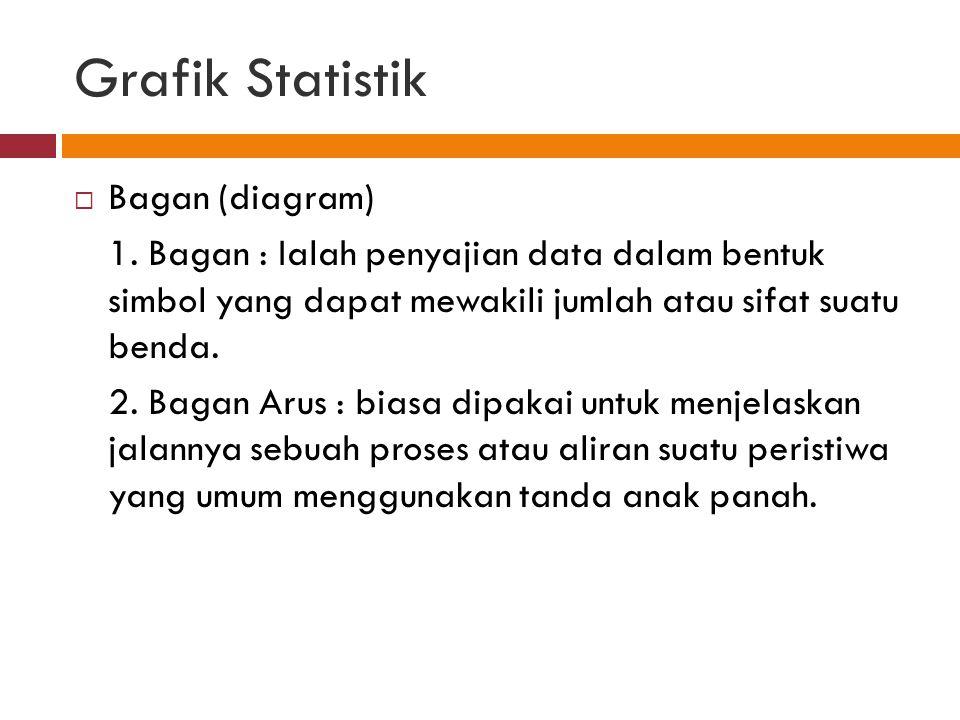 Grafik Statistik  Bagan (diagram) 1.