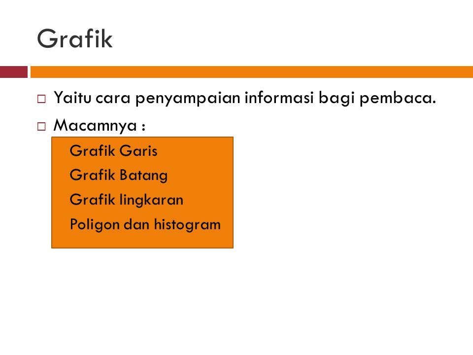 Grafik  Yaitu cara penyampaian informasi bagi pembaca.