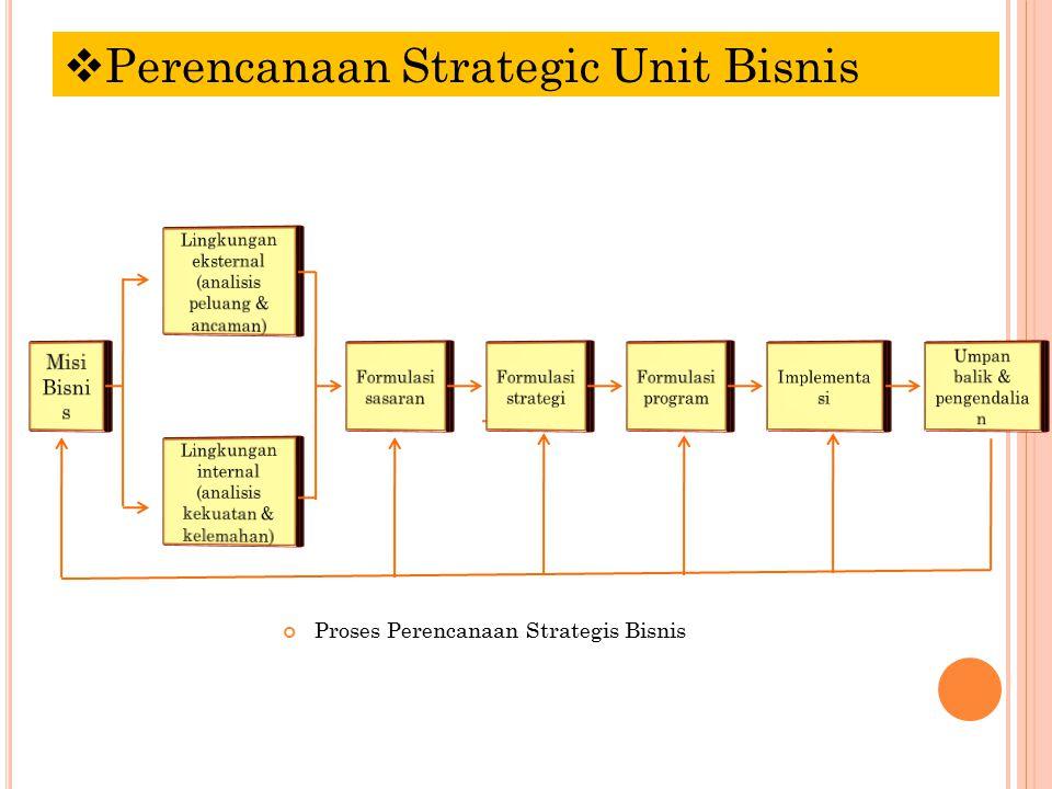 Proses Perencanaan Strategis Bisnis  Perencanaan Strategic Unit Bisnis