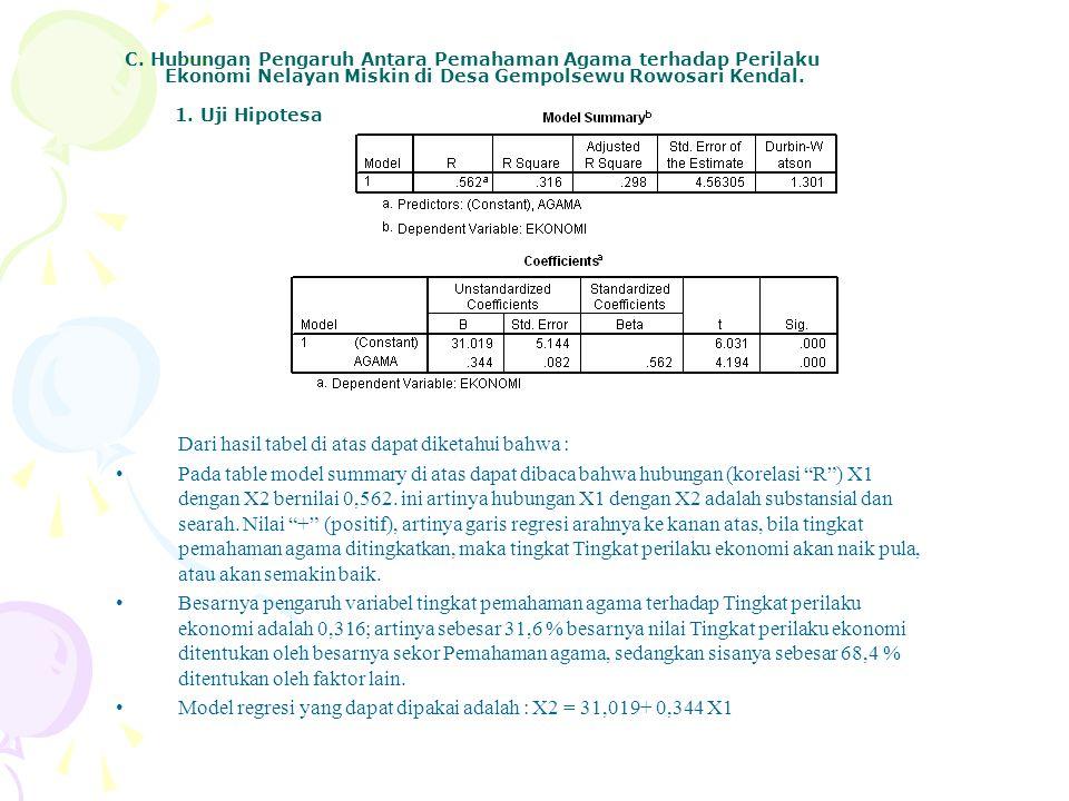 C. Hubungan Pengaruh Antara Pemahaman Agama terhadap Perilaku Ekonomi Nelayan Miskin di Desa Gempolsewu Rowosari Kendal. 1. Uji Hipotesa Dari hasil ta