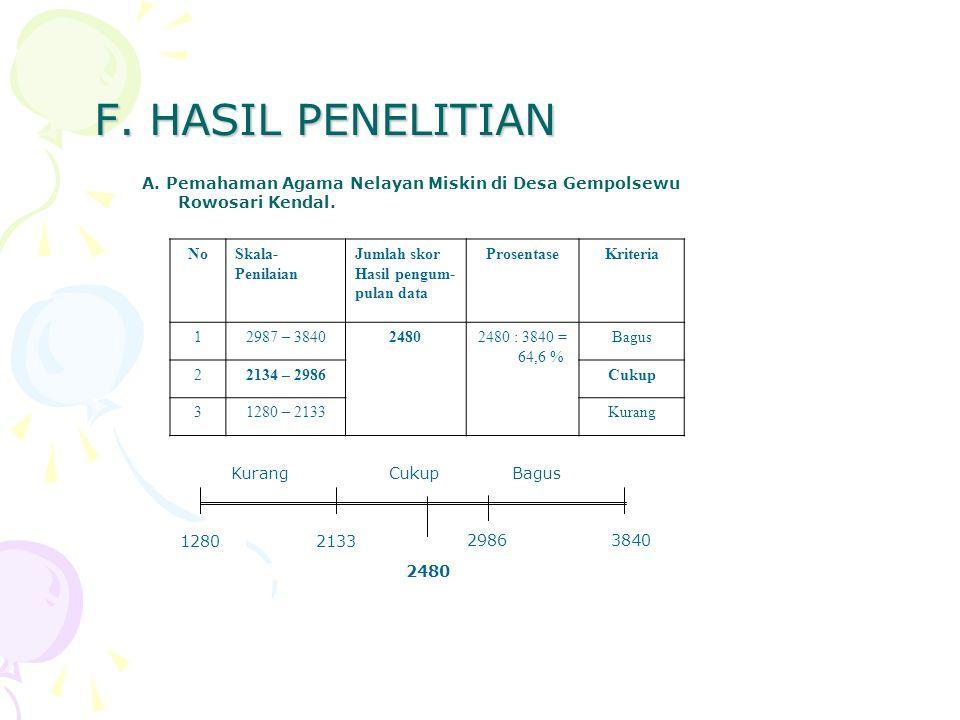 F. HASIL PENELITIAN A. Pemahaman Agama Nelayan Miskin di Desa Gempolsewu Rowosari Kendal. NoSkala- Penilaian Jumlah skor Hasil pengum- pulan data Pros