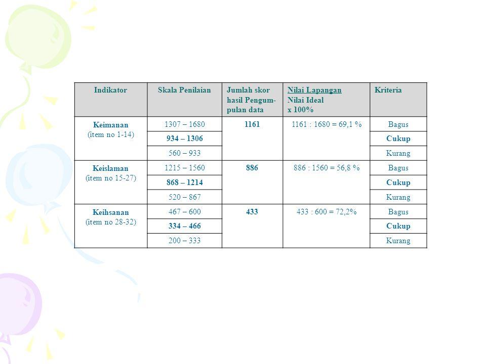 IndikatorSkala PenilaianJumlah skor hasil Pengum- pulan data Nilai Lapangan Nilai Ideal x 100% Kriteria Keimanan (item no 1-14) 1307 – 168011611161 :