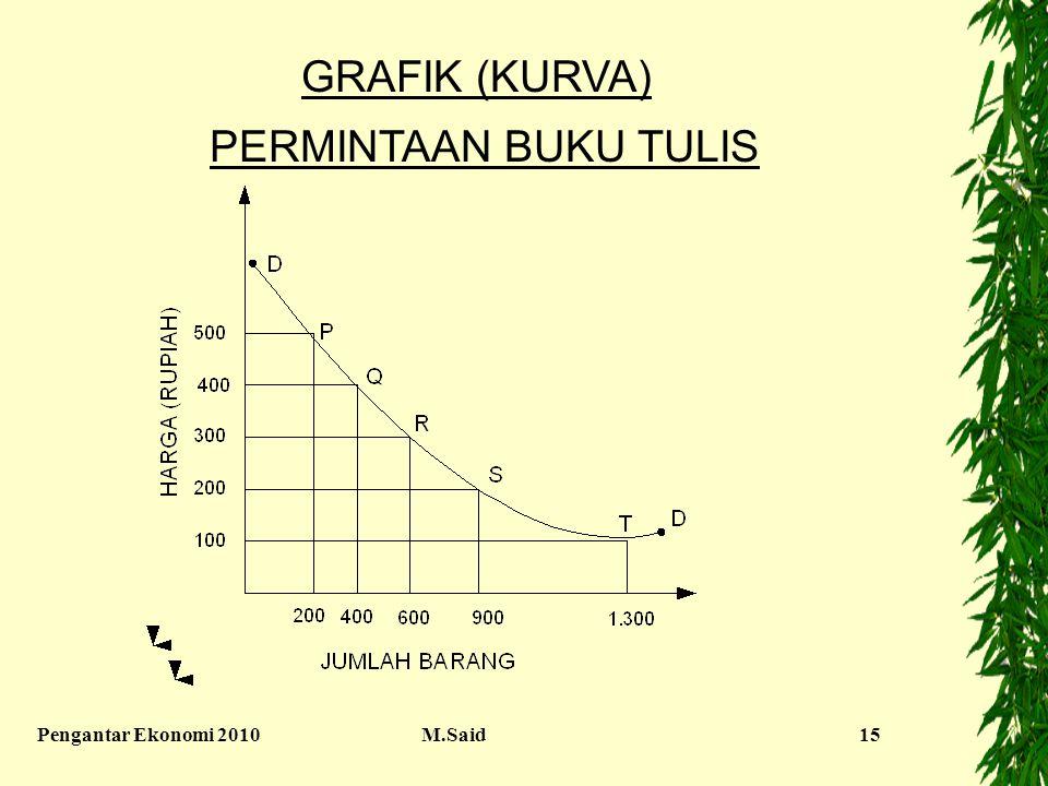 Pengantar Ekonomi 2010M.Said15 GRAFIK (KURVA) PERMINTAAN BUKU TULIS